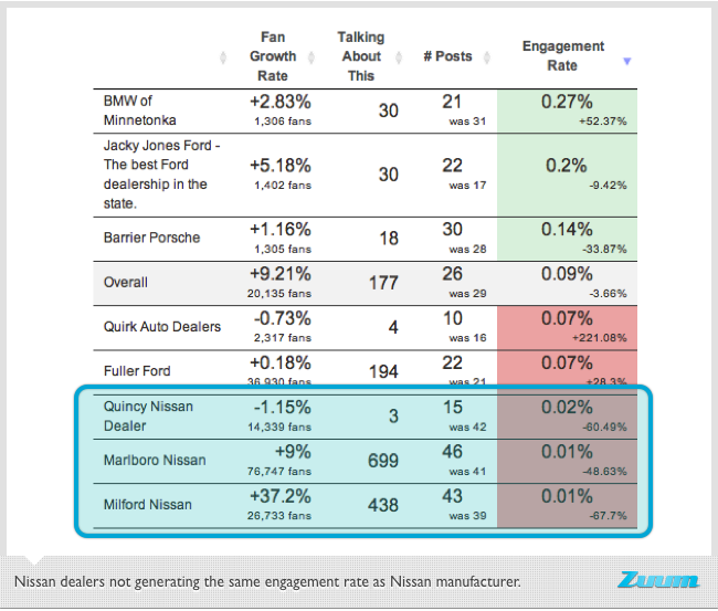 Facebook content analysis on automotive industry
