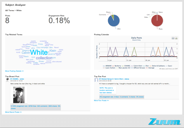 Zuum's new facebook engagement analysis too subject analyzer